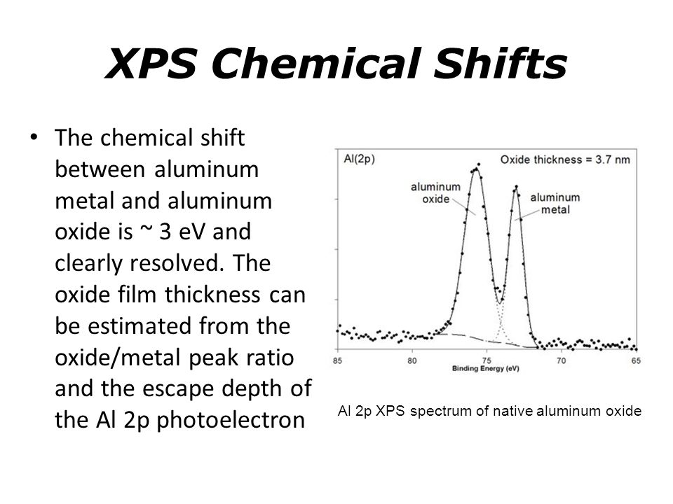 Al 2p XPS spectrum of native aluminum oxide