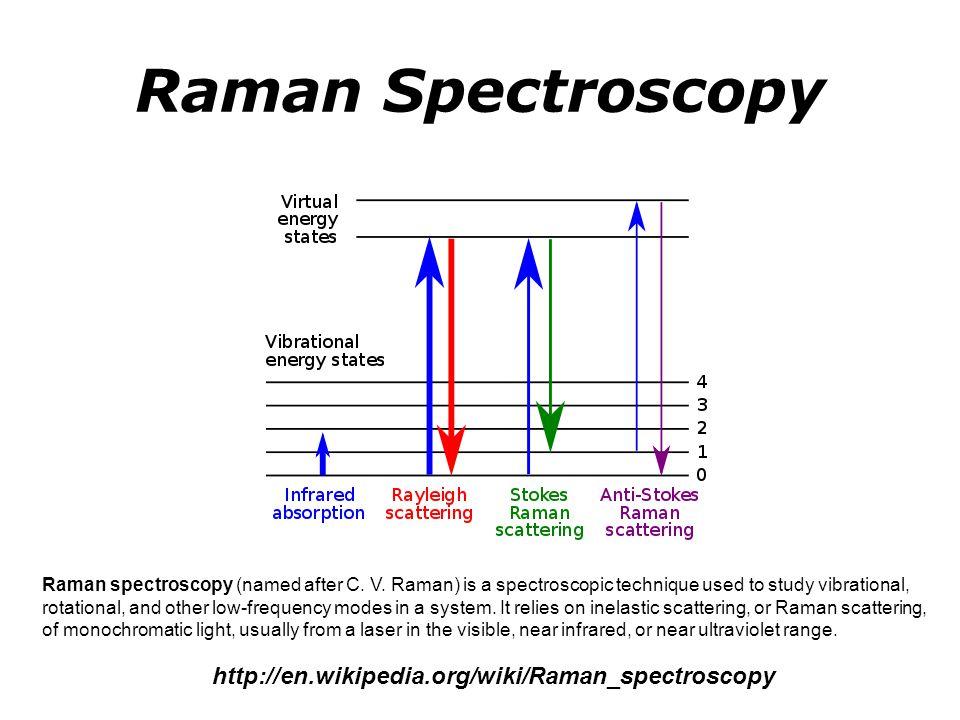 Raman Spectroscopy http://en.wikipedia.org/wiki/Raman_spectroscopy