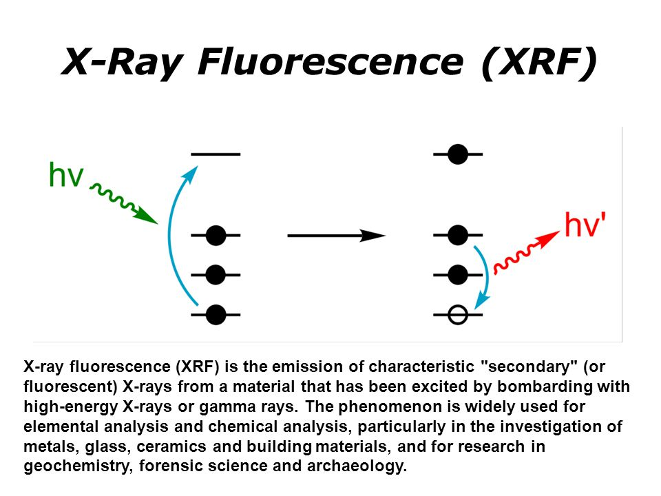 X-Ray Fluorescence (XRF)