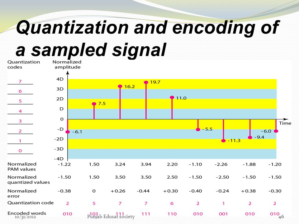 Quantization and encoding of a sampled signal
