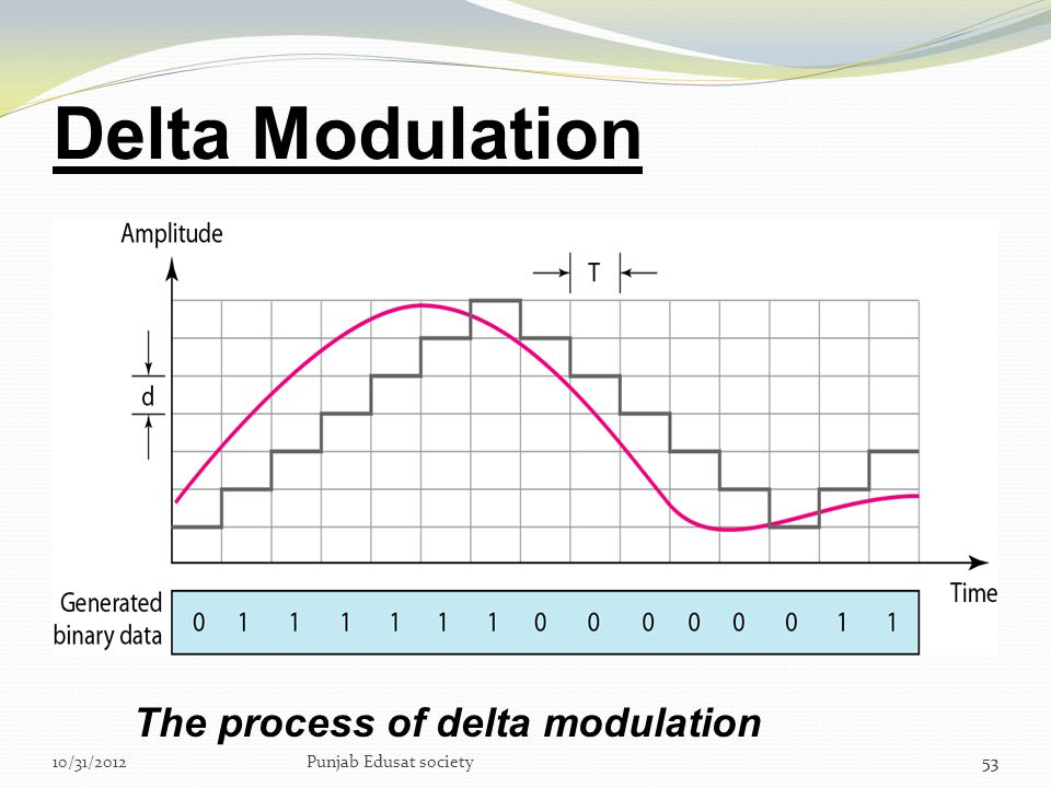 Delta Modulation The process of delta modulation 10/31/2012