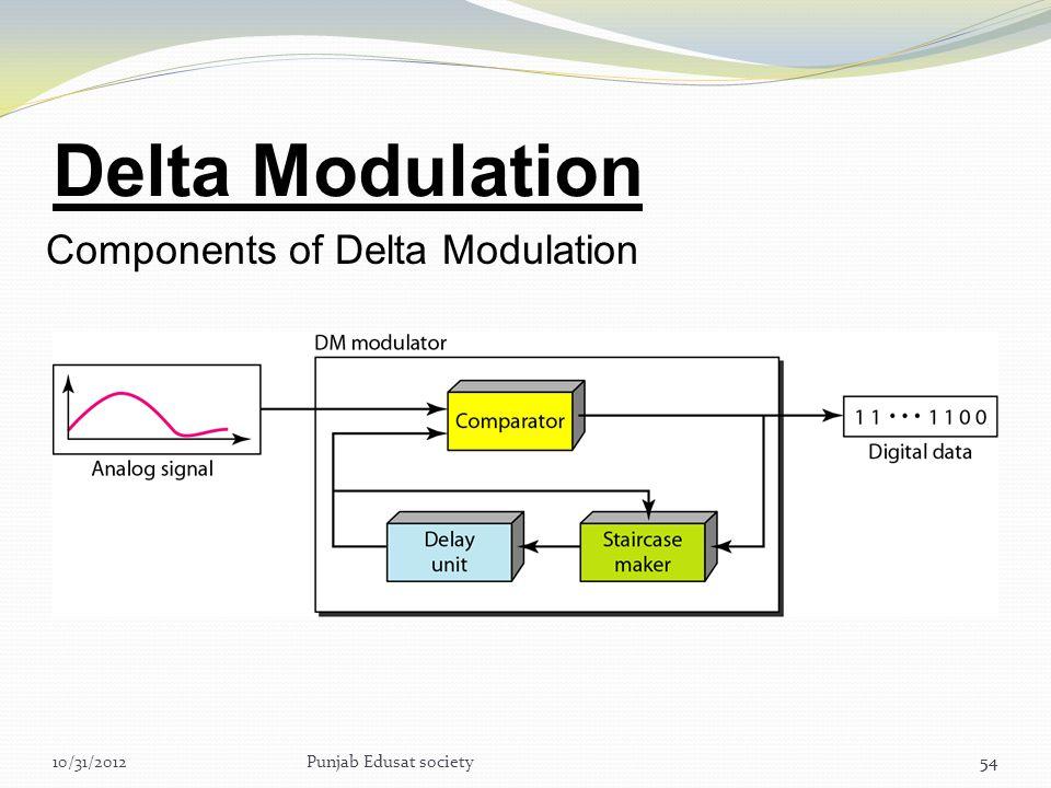 Delta Modulation Components of Delta Modulation 10/31/2012