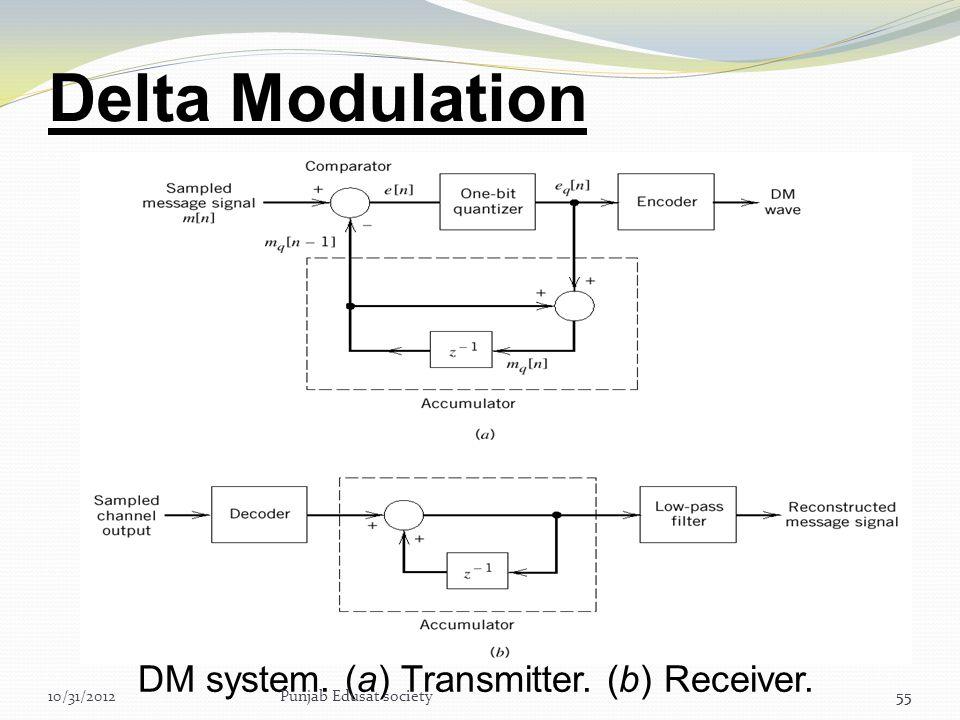 Delta Modulation DM system. (a) Transmitter. (b) Receiver. 10/31/2012