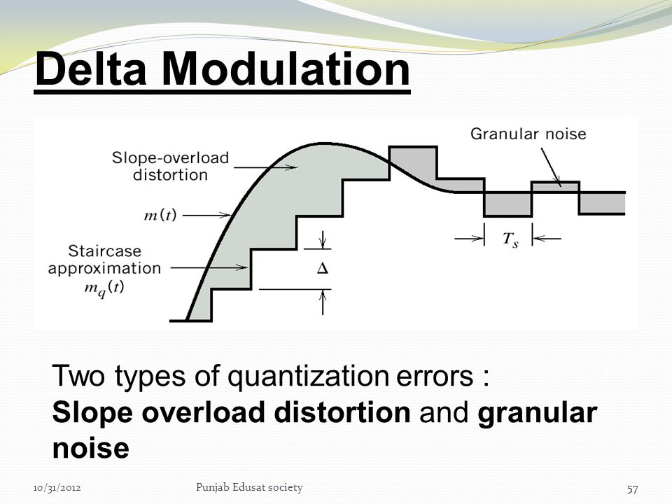 Delta Modulation Two types of quantization errors :