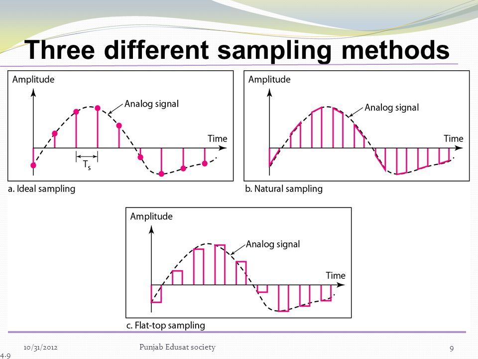 Three different sampling methods for PCM
