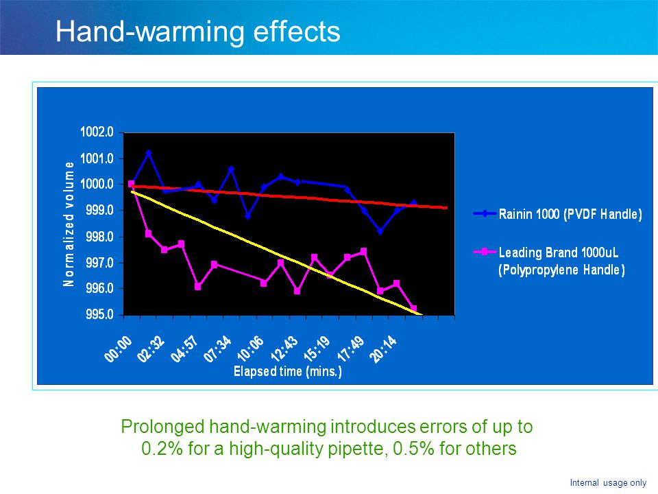 Hand-warming effects Slide # 18 Hand-Warming Effects. One additional effect related to pipetting technique is related to handwarming.