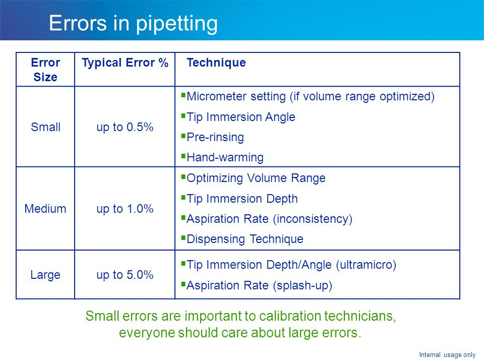 Errors in pipetting Error Size. Typical Error % Technique. Small. up to 0.5% Micrometer setting (if volume range optimized)