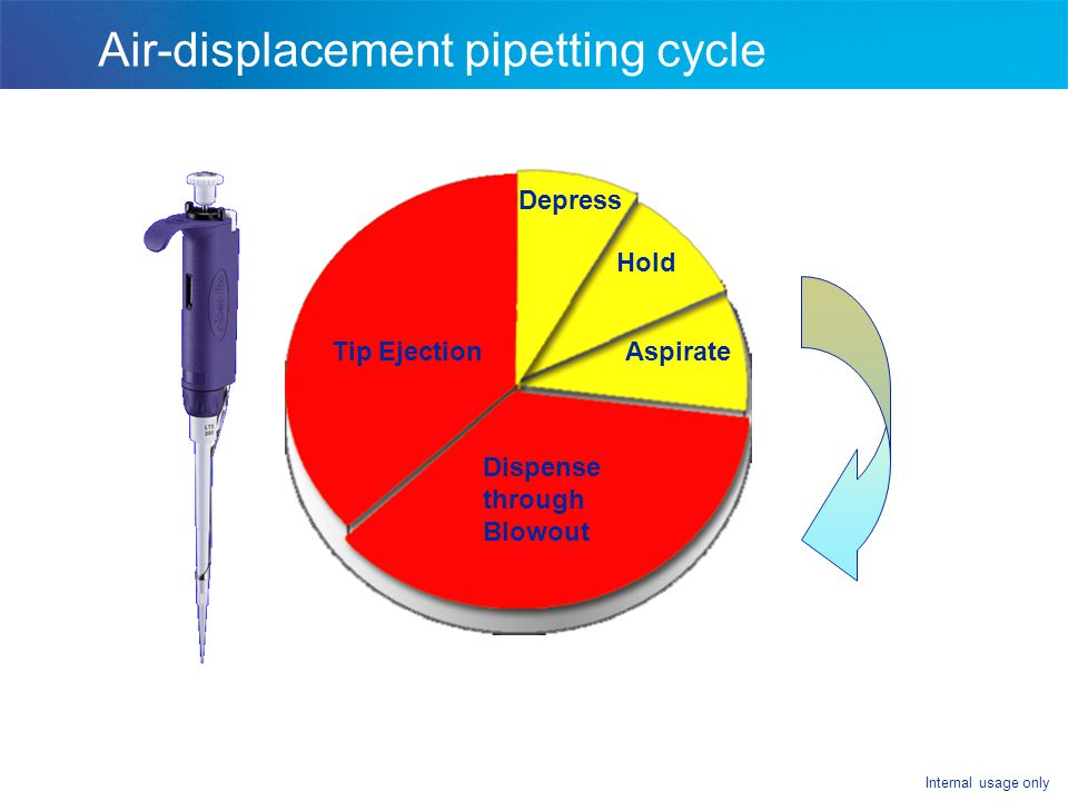 Air-displacement pipetting cycle