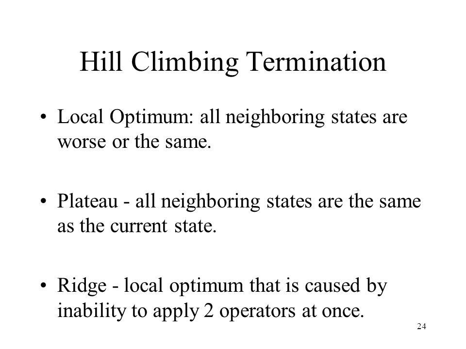 Hill Climbing Termination