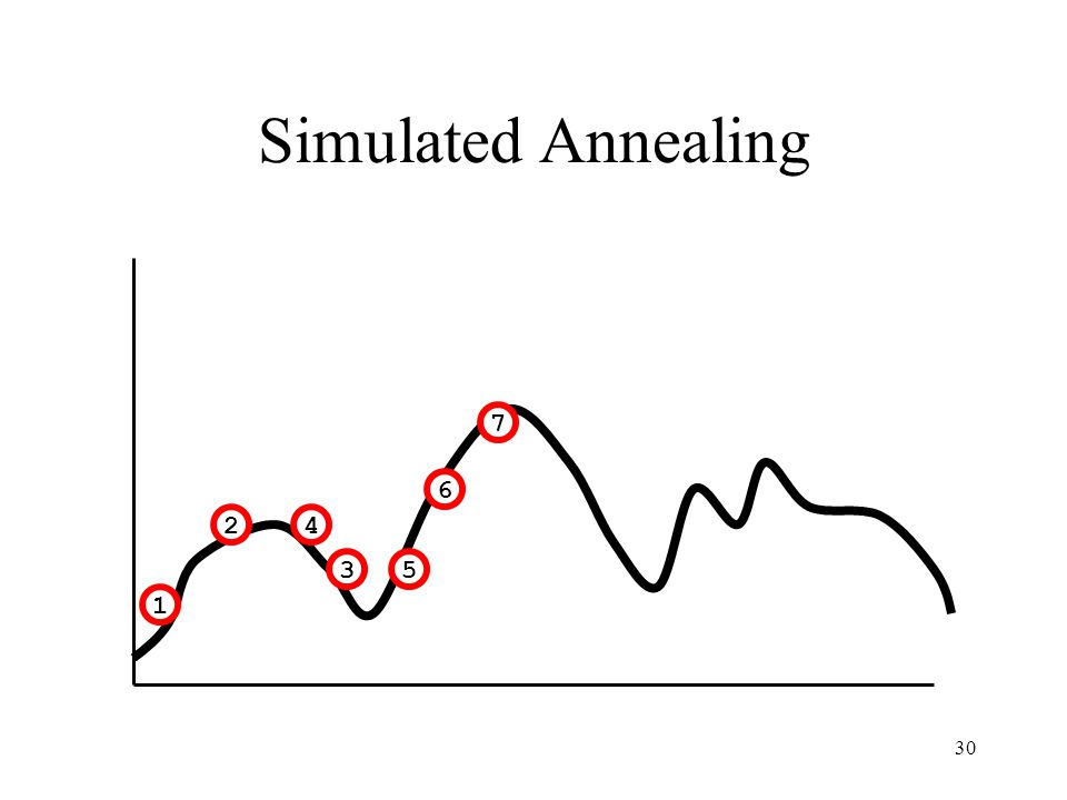 Simulated Annealing 7. 6. 2. 4.
