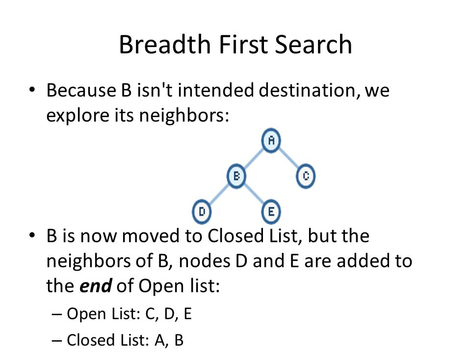 Breadth First Search Because B isn t intended destination, we explore its neighbors: