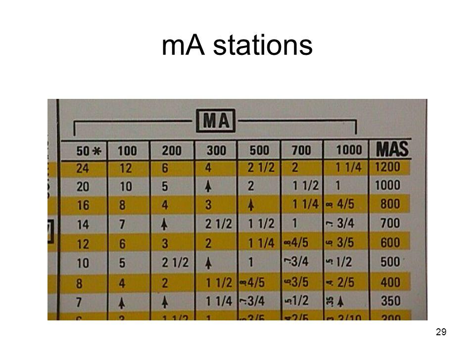 mA stations