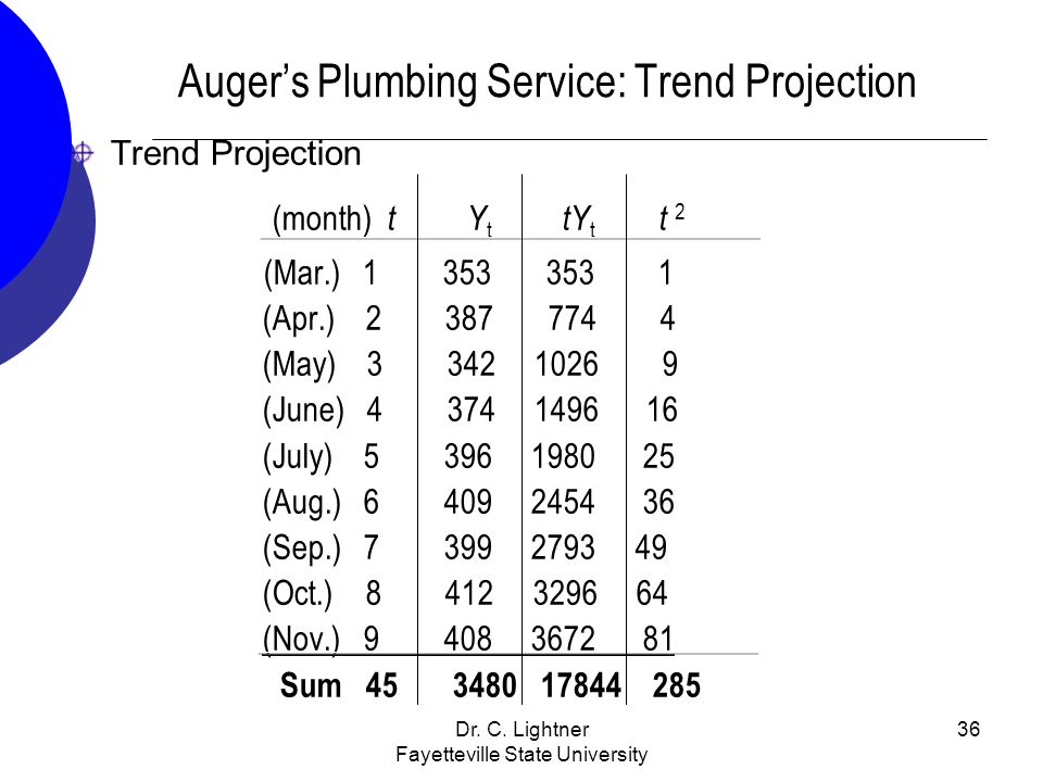 Auger's Plumbing Service: Trend Projection