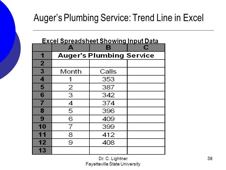 Auger's Plumbing Service: Trend Line in Excel