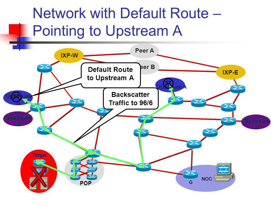 Network with Default Route – Pointing to Upstream A