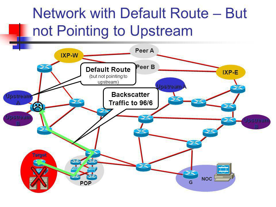 Network with Default Route – But not Pointing to Upstream