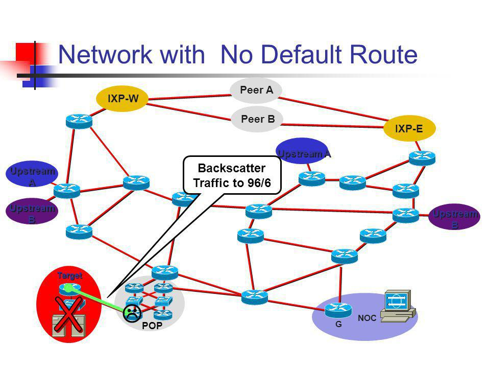 Network with No Default Route