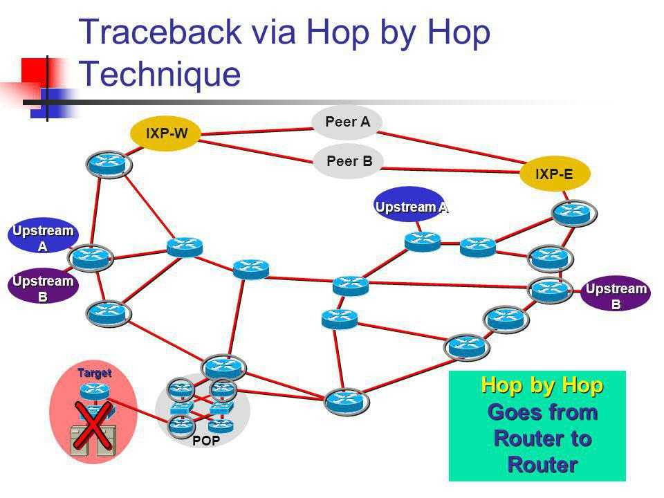 Traceback via Hop by Hop Technique