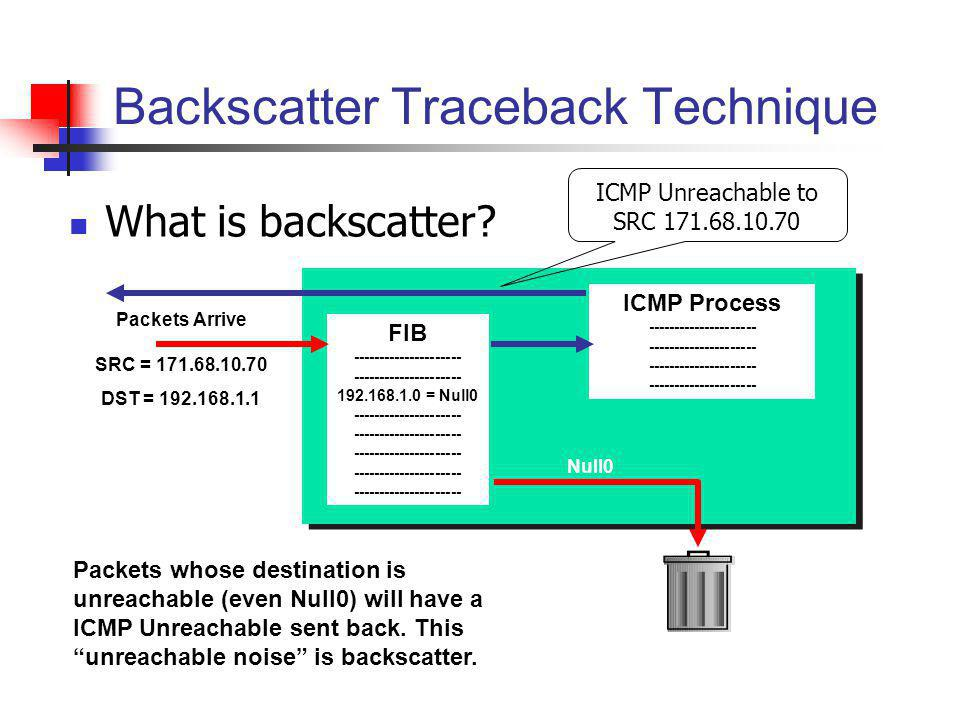 Backscatter Traceback Technique