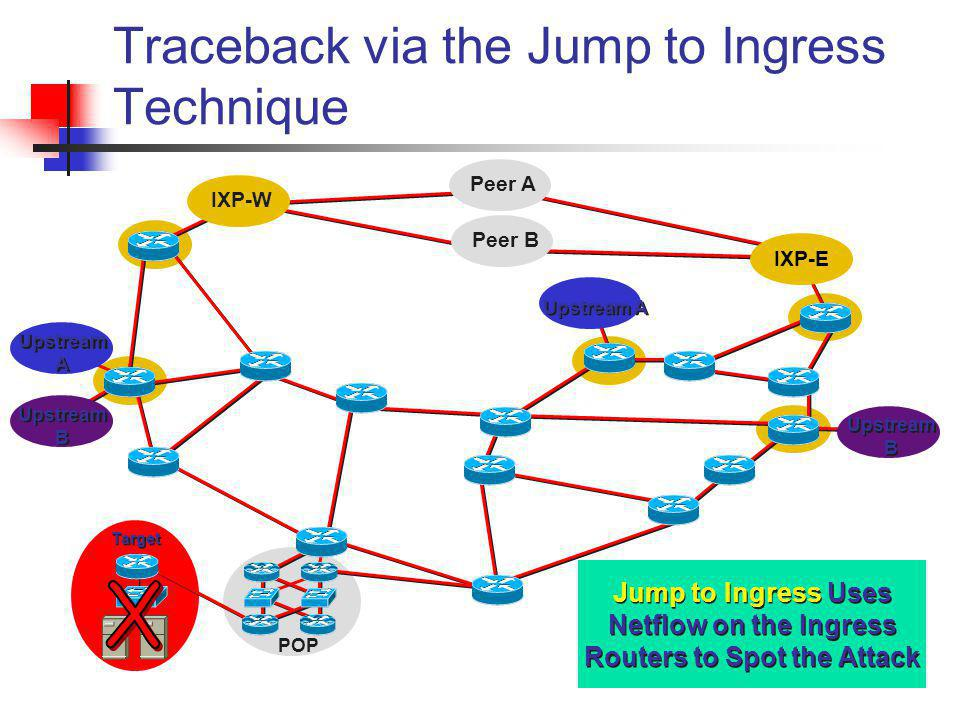 Traceback via the Jump to Ingress Technique