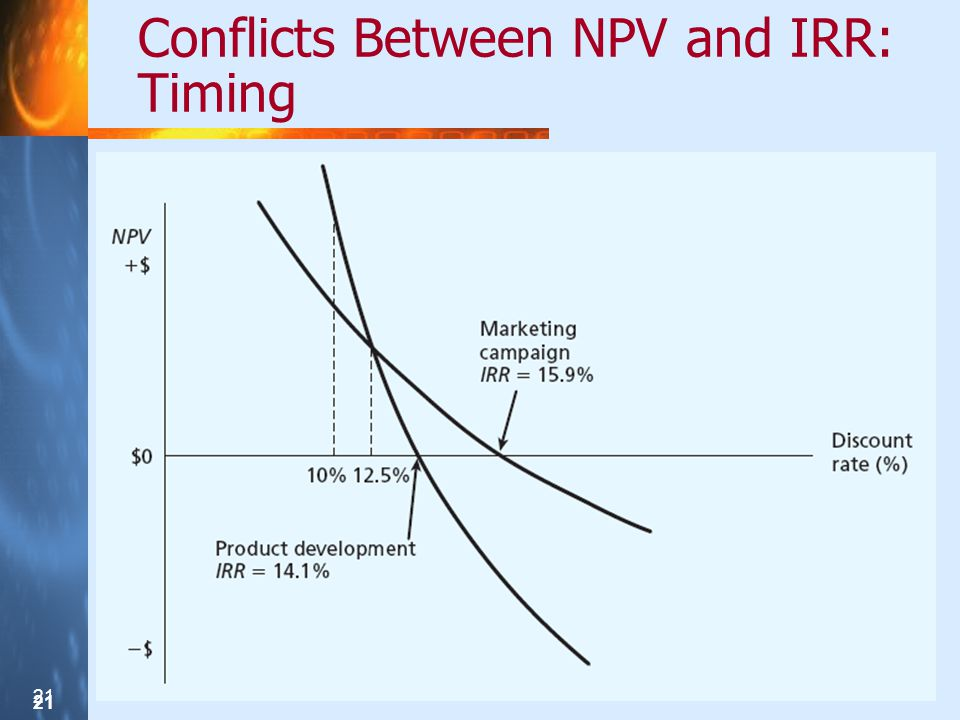 Conflicts Between NPV and IRR: Timing