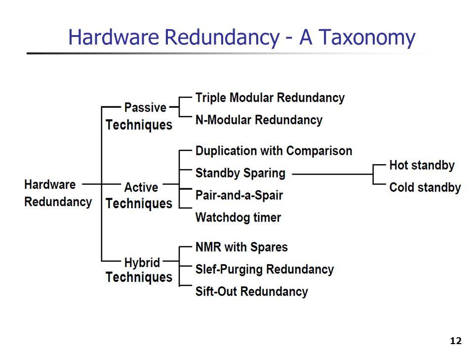 Hardware Redundancy - A Taxonomy
