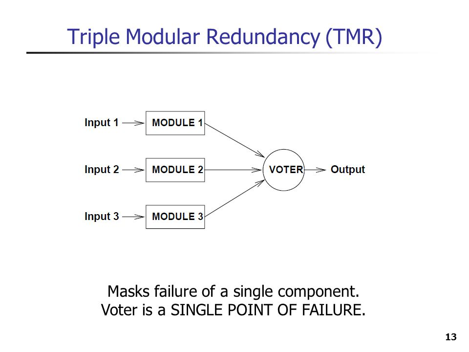 Triple Modular Redundancy (TMR)