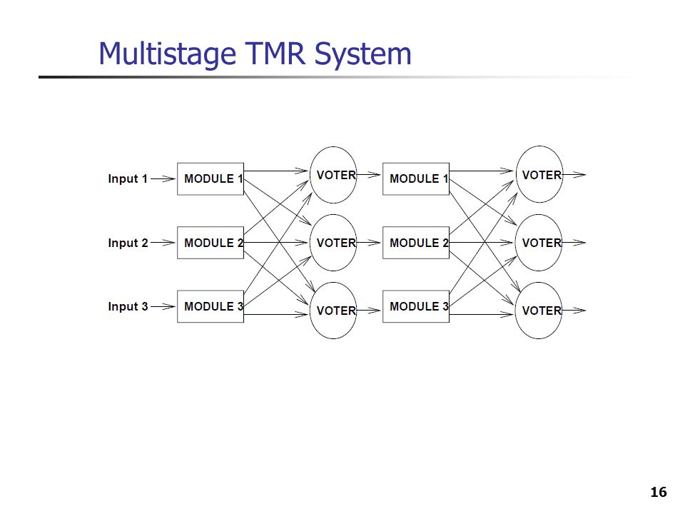 Multistage TMR System