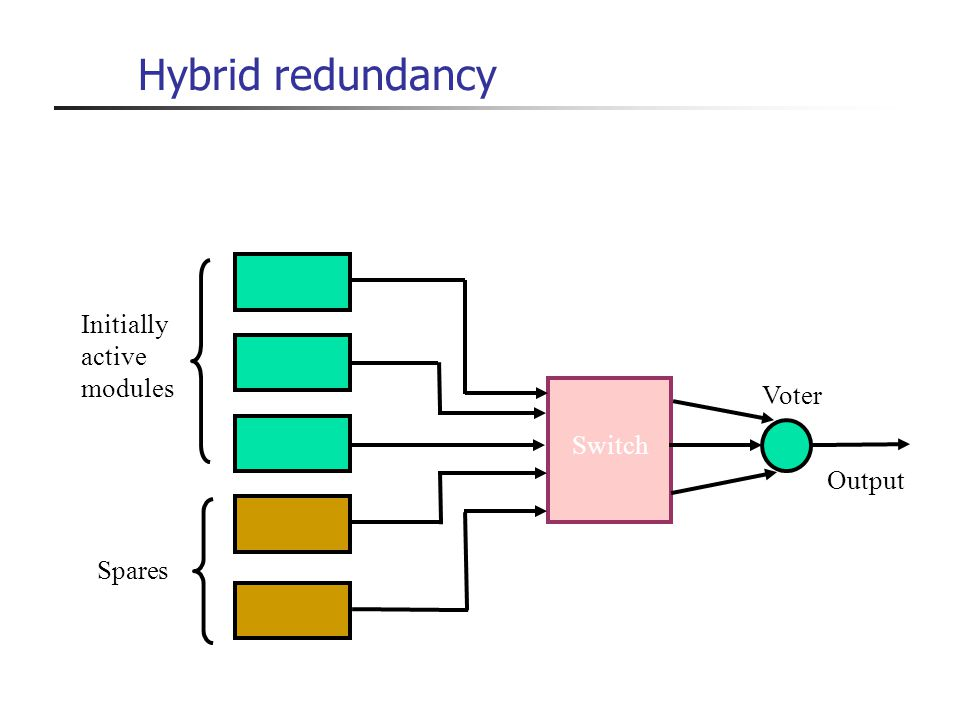 Hybrid redundancy Initially active modules Voter Switch Output Spares