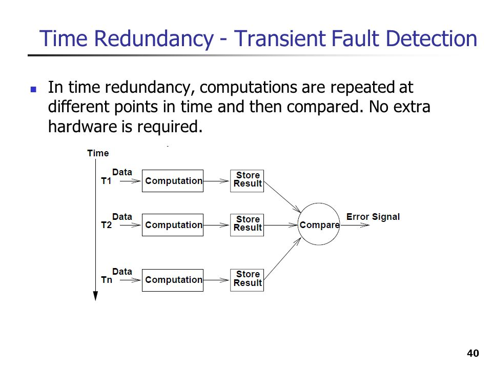 Time Redundancy - Transient Fault Detection