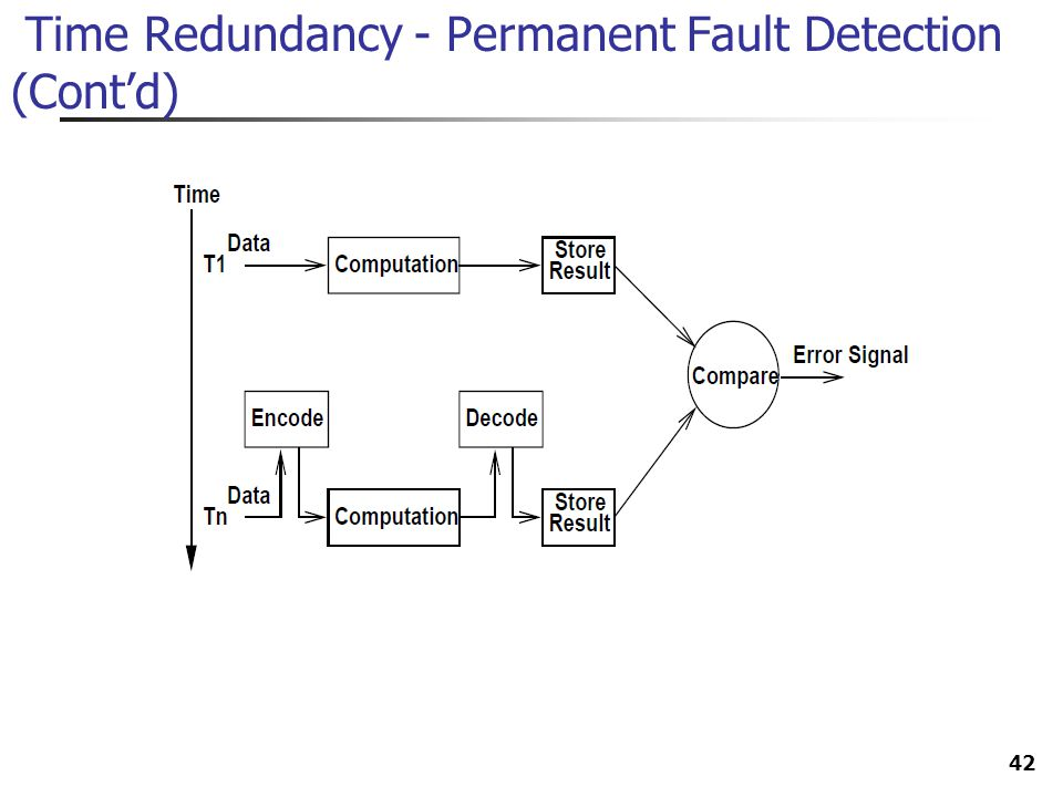 Time Redundancy - Permanent Fault Detection (Cont'd)