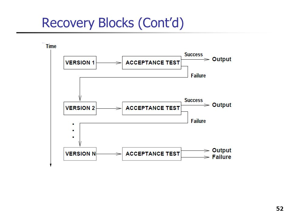 Recovery Blocks (Cont'd)