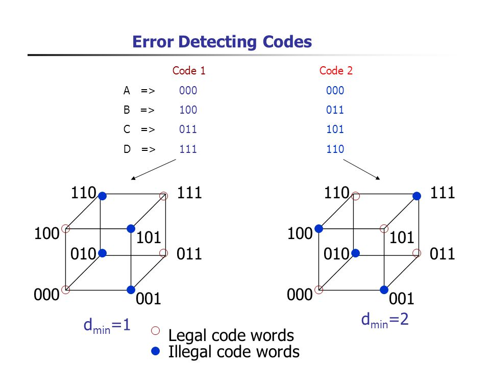 Error Detecting Codes Code 1 Code 2. A => 000 000. B => 100 011. C => 011 101.