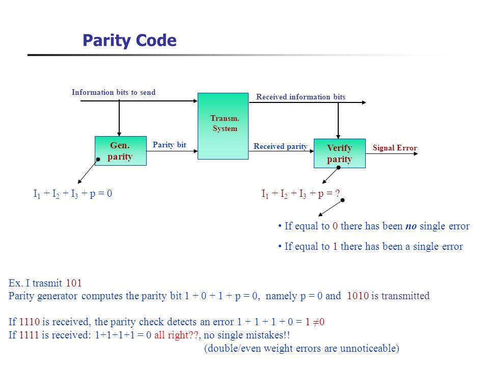 Parity Code I1 + I2 + I3 + p = 0 I1 + I2 + I3 + p =
