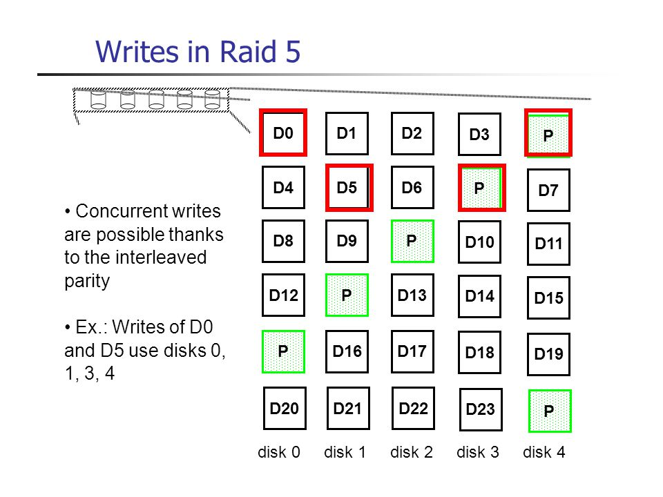 Writes in Raid 5 D0. D1. D2. D3. P. D4. D5. D6. P. D7. Concurrent writes are possible thanks to the interleaved parity.