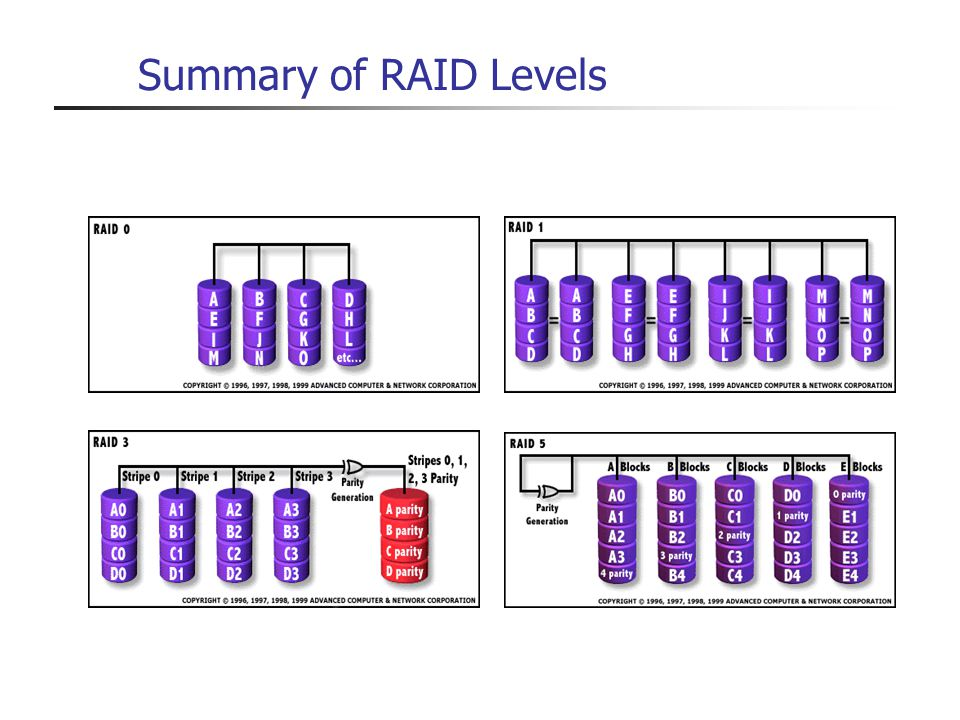 Summary of RAID Levels