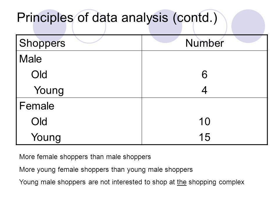 Principles of data analysis (contd.)