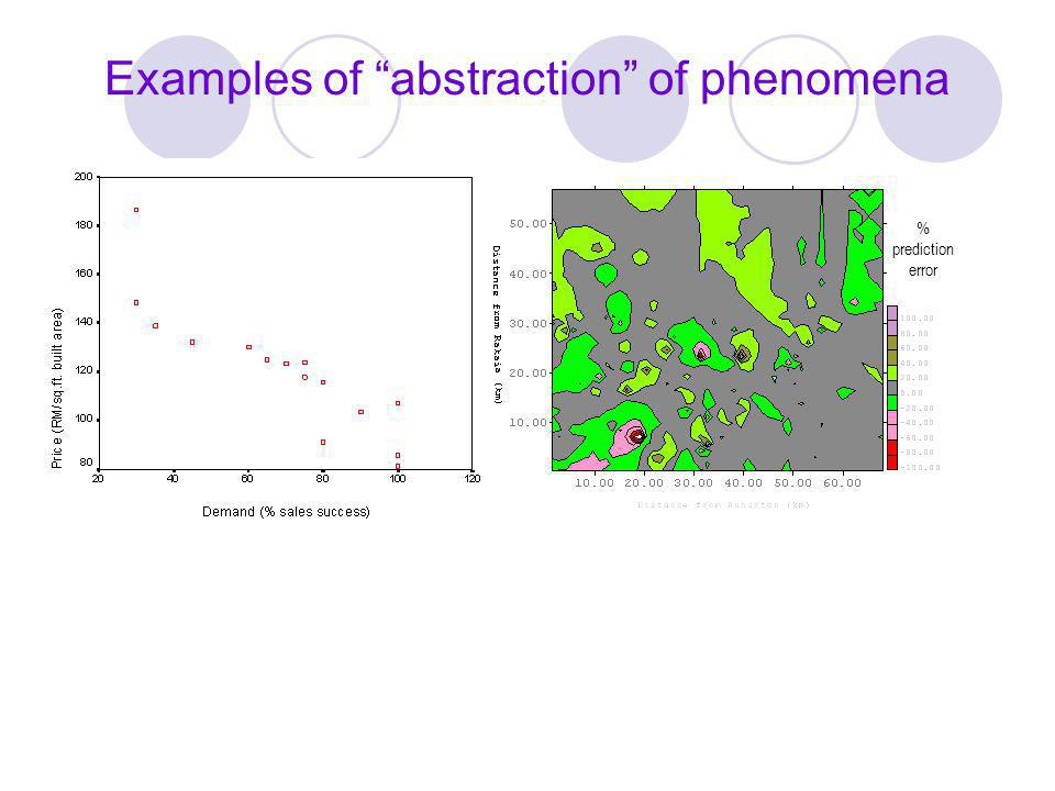 Examples of abstraction of phenomena