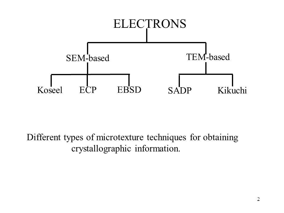 ELECTRONS TEM-based SEM-based Koseel ECP EBSD SADP Kikuchi