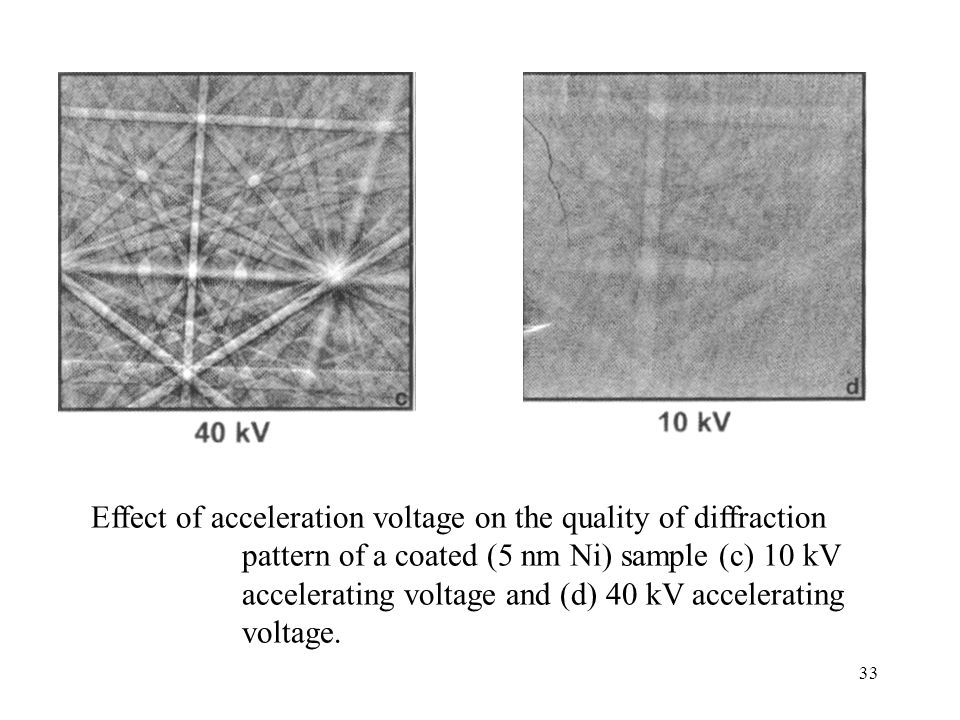 Effect of acceleration voltage on the quality of diffraction pattern of a coated (5 nm Ni) sample (c) 10 kV accelerating voltage and (d) 40 kV accelerating voltage.