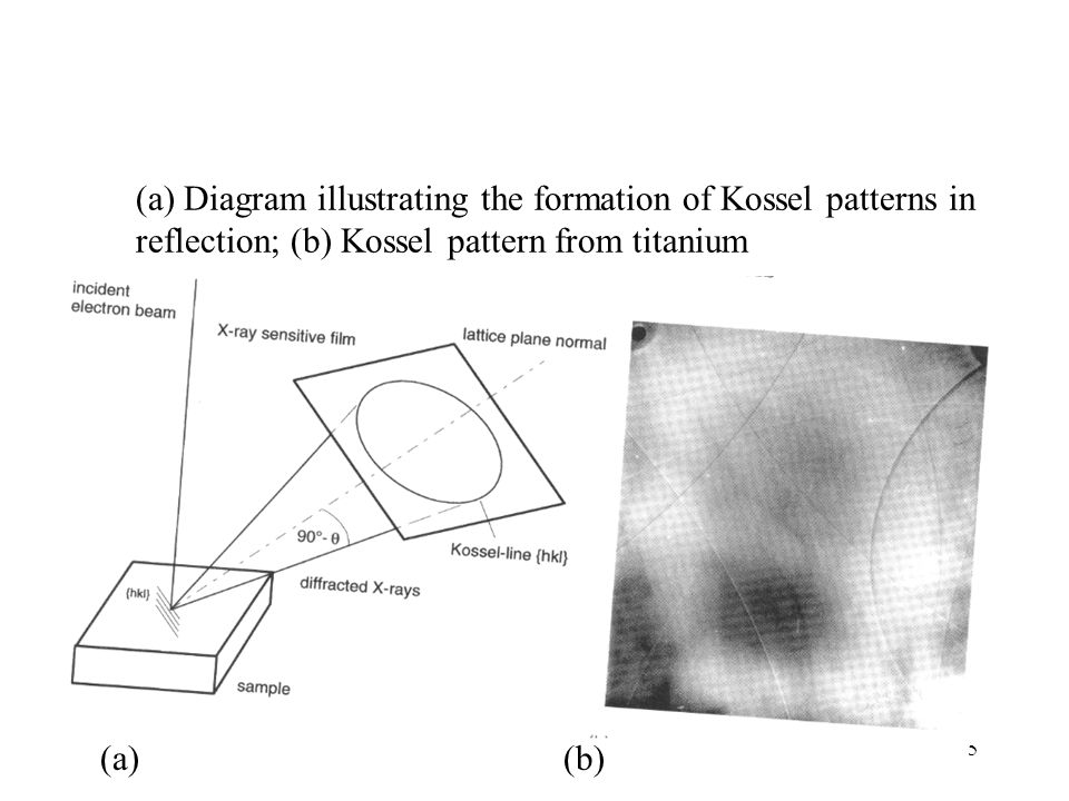 (a) Diagram illustrating the formation of Kossel patterns in reflection; (b) Kossel pattern from titanium