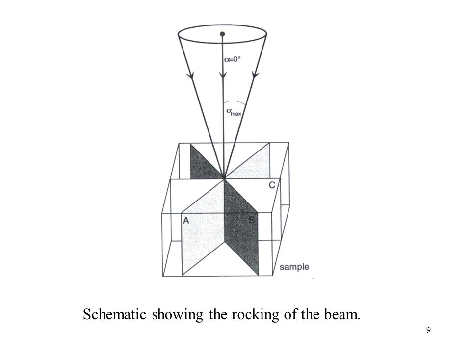 Schematic showing the rocking of the beam.