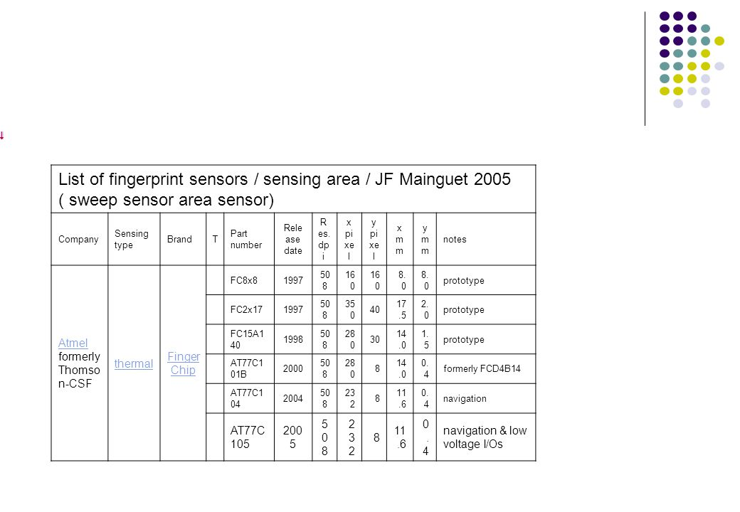 List of fingerprint sensors / sensing area / JF Mainguet 2005 ( sweep sensor area sensor)