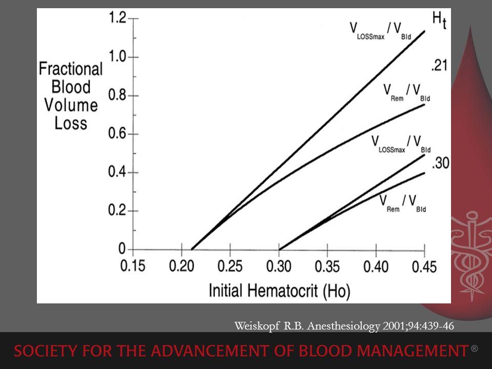 Weiskopf R.B. Anesthesiology 2001;94:439-46