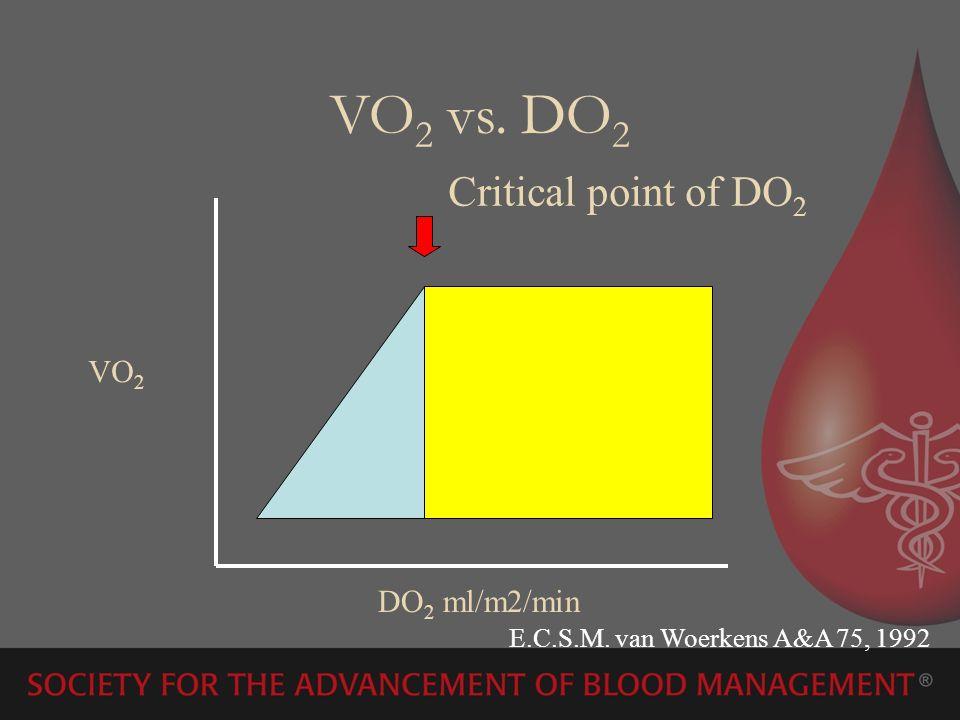 VO2 vs. DO2 Critical point of DO2 VO2 DO2 ml/m2/min