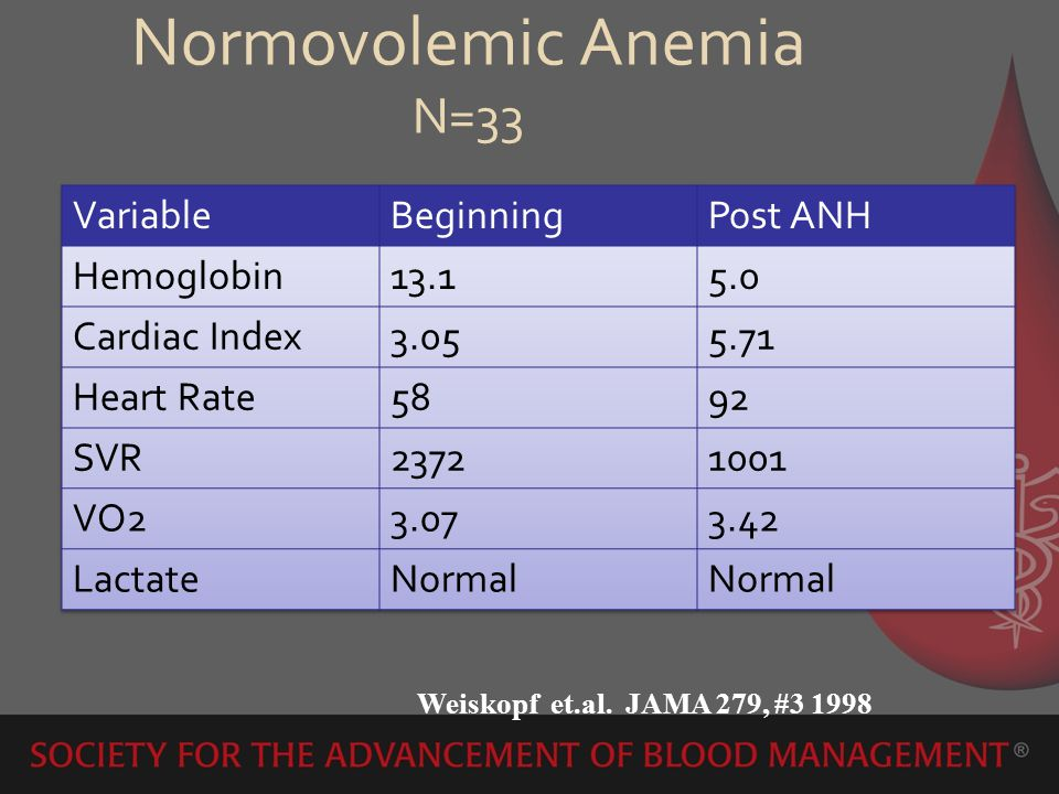 Normovolemic Anemia N=33