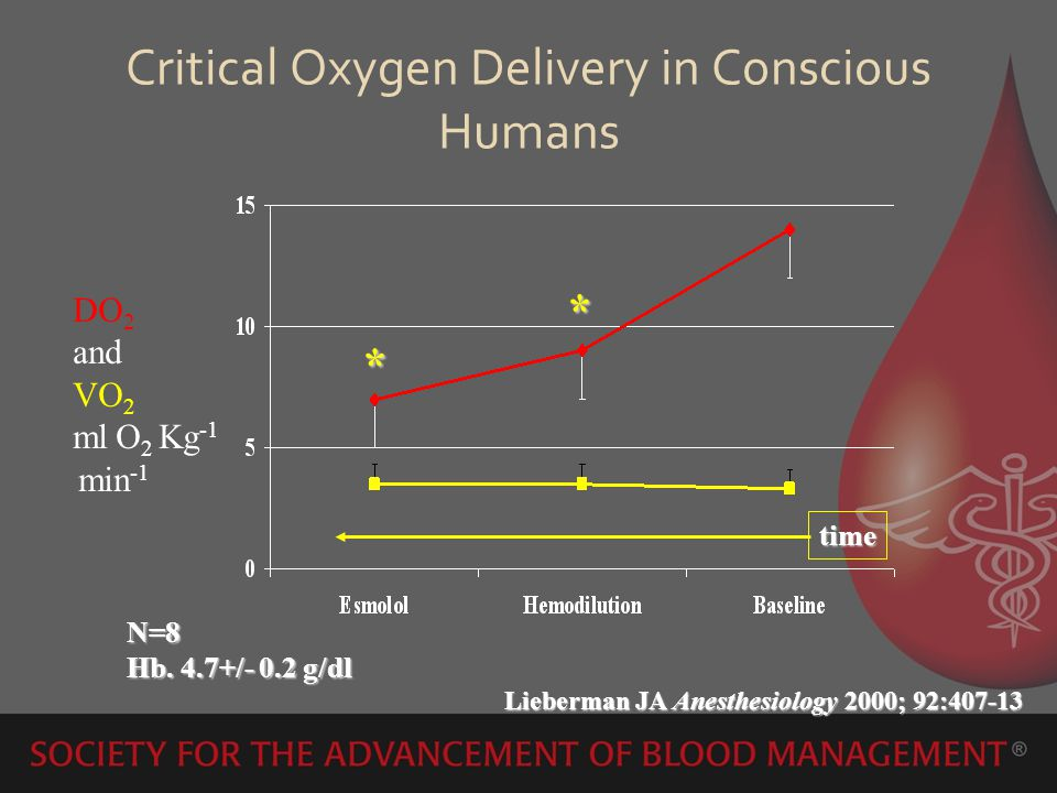 Critical Oxygen Delivery in Conscious Humans