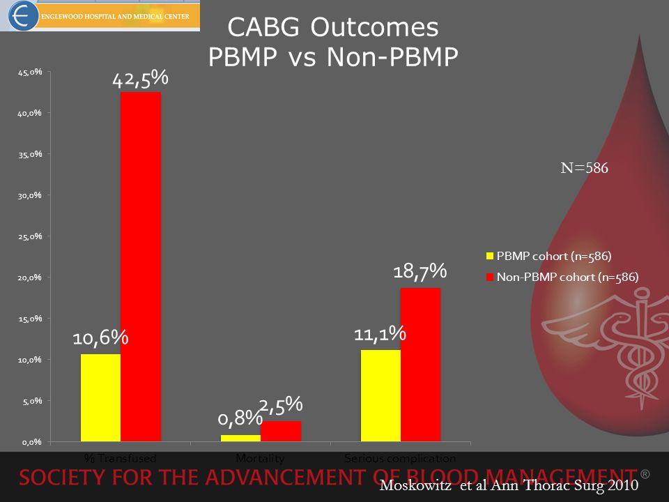 CABG Outcomes PBMP vs Non-PBMP