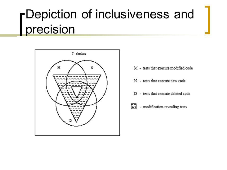 Depiction of inclusiveness and precision