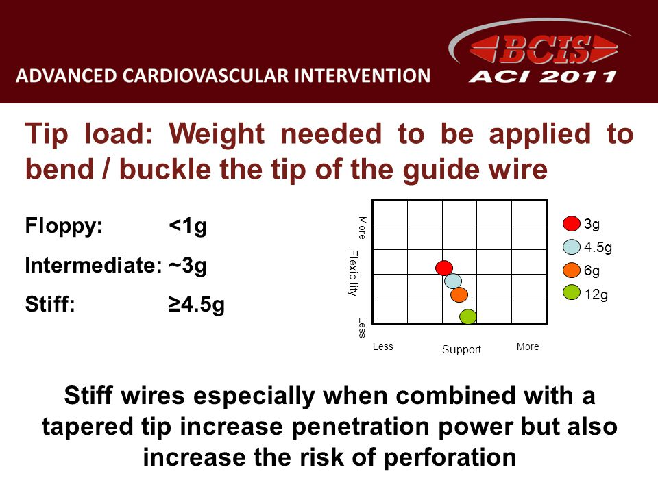 Tip load: Weight needed to be applied to bend / buckle the tip of the guide wire